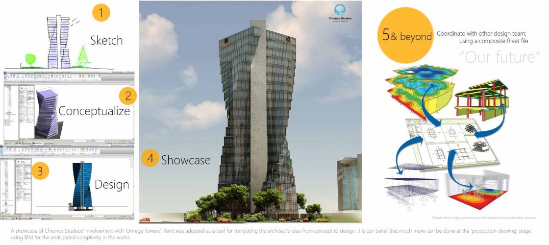 A showcase of Chronos Studeos' involvement with 'Omega Towers'. Revit was adopted as a tool for translating the architect's idea from concept to design. It is our belieStefthat much more can be done at the 'production drawing' stage using BIM for the anticipated complexity in the works.