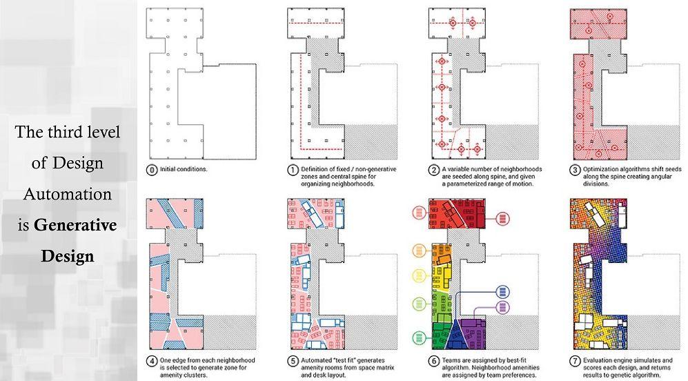 Generative Design - What is generative design? - Design Automation